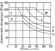 Предел рабочих режимов распределителя DKE-AC (переменный ток)