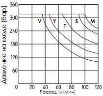 Предел рабочих режимов распределителя DKE-DC (постоянный ток)