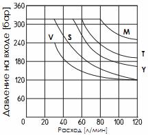 Предел рабочих режимов распределителя DKER-AC (переменный ток)