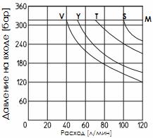 Предел рабочих режимов распределителя DKER-DC (постоянный ток)