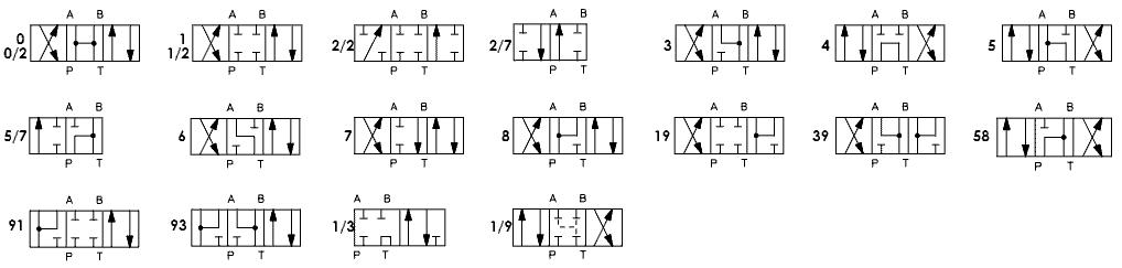 Схемы золотников гидрораспределителей AТОС (Atos S.p.A) DKE, DKER